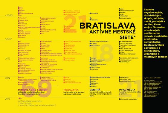 Bratislava 2015.  Aktívne mestské siete